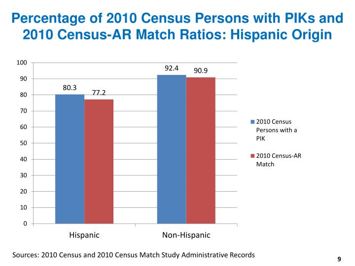 Percentage of 2010 Census Persons with PIKs and 2010 Census-AR Match Ratios: Hispanic Origin
