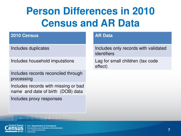 Person Differences in 2010 Census and AR Data