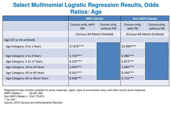 Select Multinomial Logistic Regression Results, Odds Ratios: Age