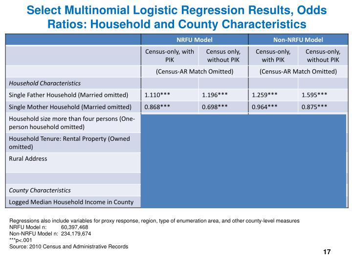 Select Multinomial Logistic Regression Results, Odds Ratios: Household and County Characteristics