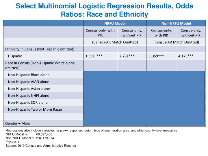 Select Multinomial Logistic Regression Results, Odds Ratios: Race and Ethnicity