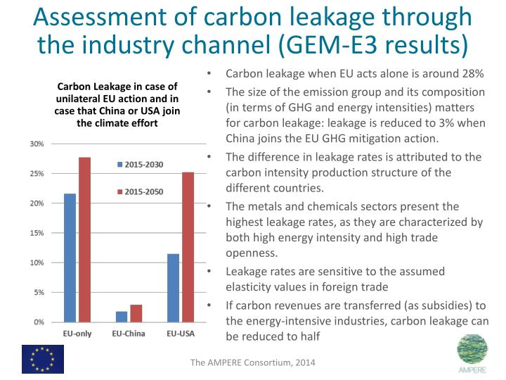 Assessment of carbon leakage through the industry channel (GEM-E3 results)