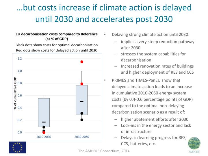…but costs increase if climate action is delayed until 2030 and accelerates post 2030