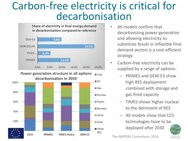 Carbon-free electricity is critical for