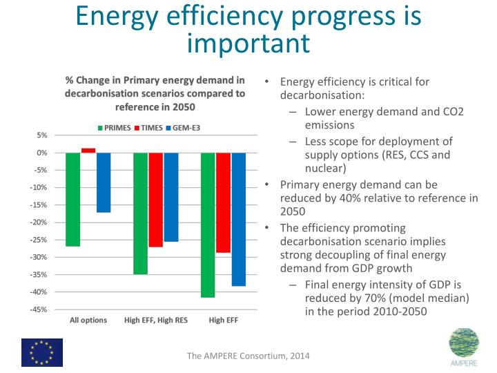 Energy efficiency progress is important