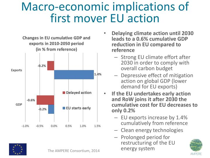 Macro-economic implications of first mover EU action