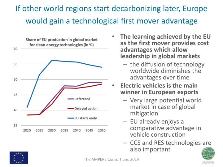 If other world regions start decarbonizing later, Europe would gain a technological first mover advantage