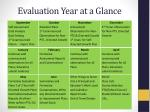 evaluation year at a glance