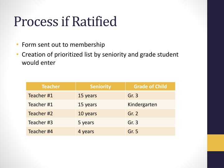 Process if Ratified