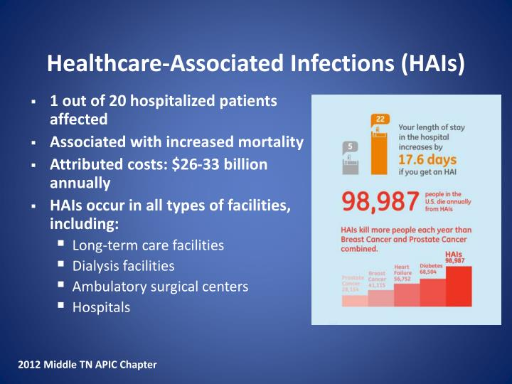 Healthcare-Associated Infections (HAIs)