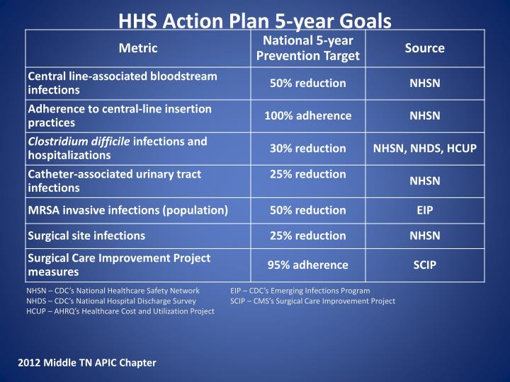 HHS Action Plan 5-year Goals