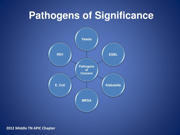 Pathogens of Significance