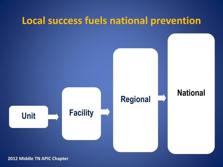 Local success fuels national prevention