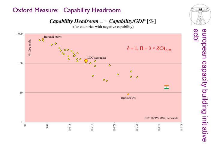 Oxford Measure:   Capability Headroom