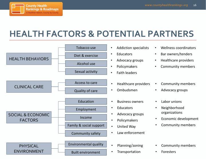 Health factors & potential partners