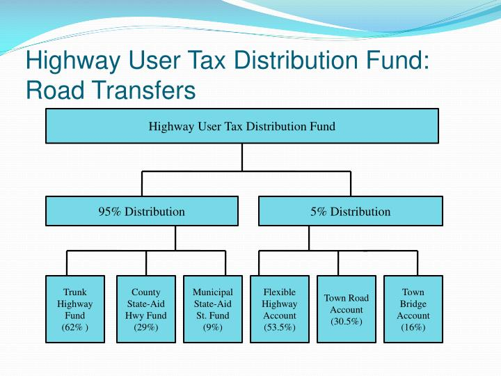 Highway User Tax Distribution Fund: