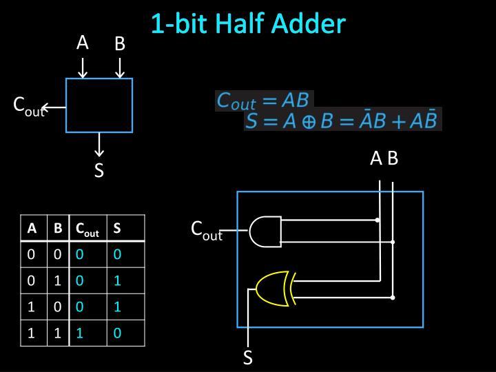 1-bit Half Adder