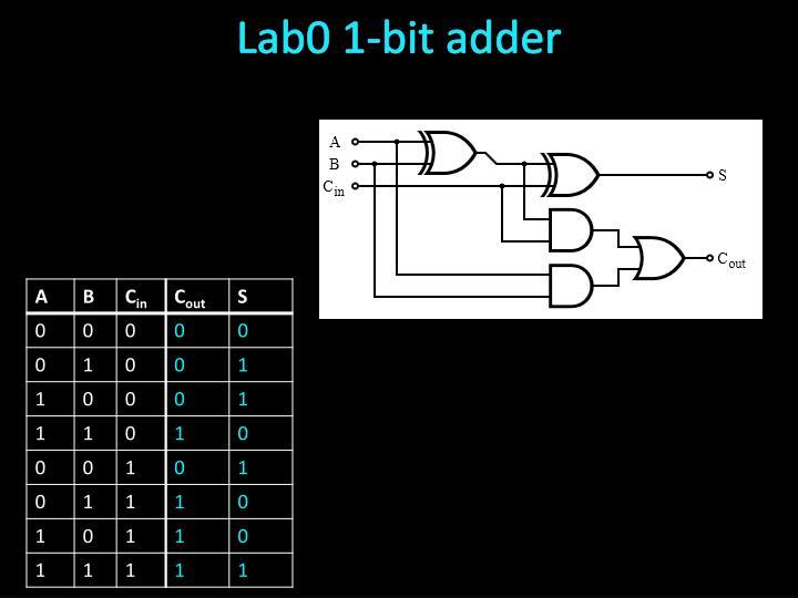 Lab0 1-bit adder