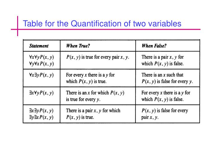 Table for the Quantification of two variables