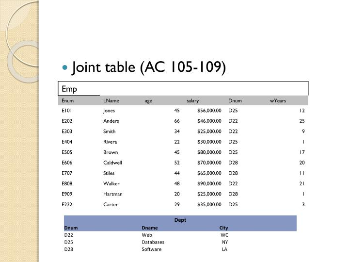 Joint table (AC 105-109)