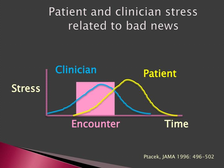 Patient and clinician stress