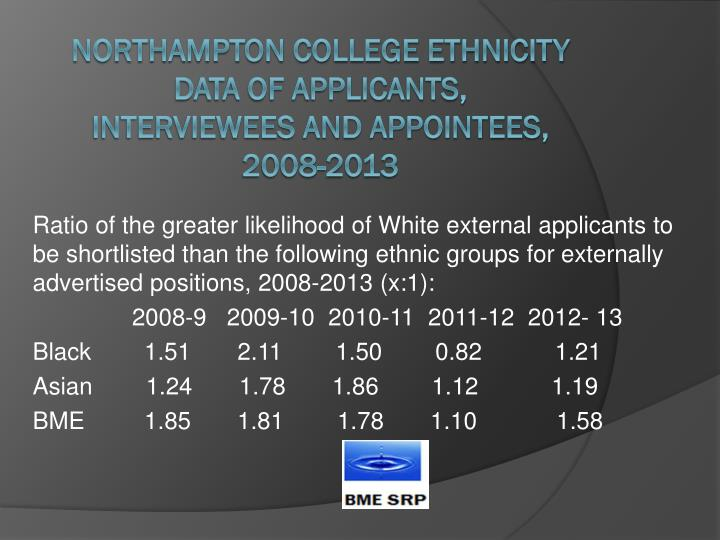 Ratio of the greater likelihood of White external applicants to be shortlisted than the following ethnic groups for externally advertised positions, 2008-2013 (x:1):