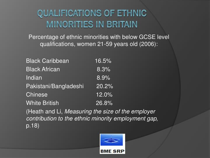 Percentage of ethnic minorities with below GCSE level qualifications, women 21-59 years old (2006):