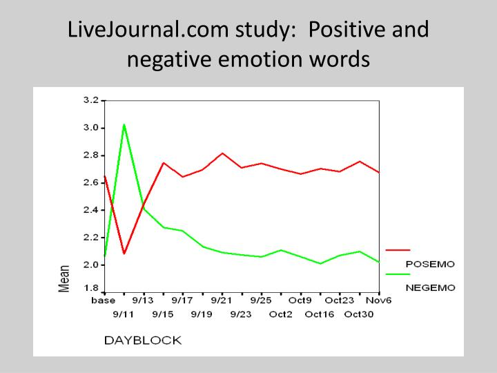 LiveJournal.com study:  Positive and negative emotion words