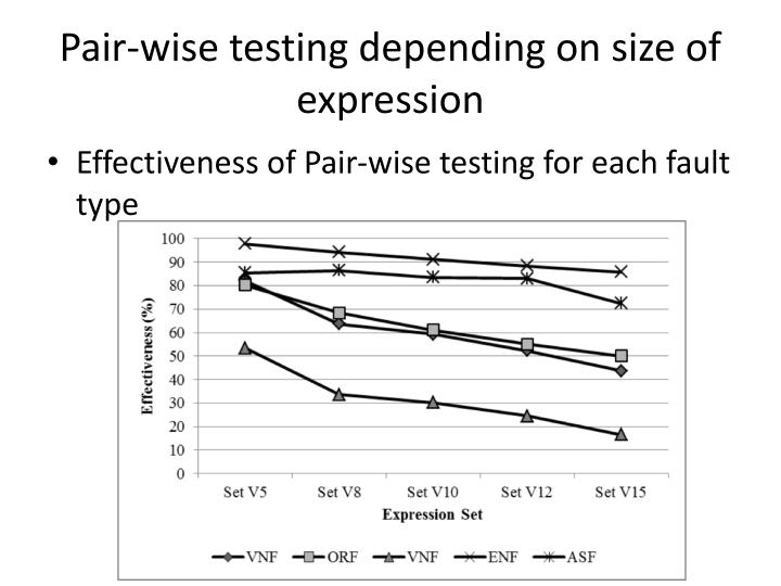 Pair-wise testing depending on size of expression