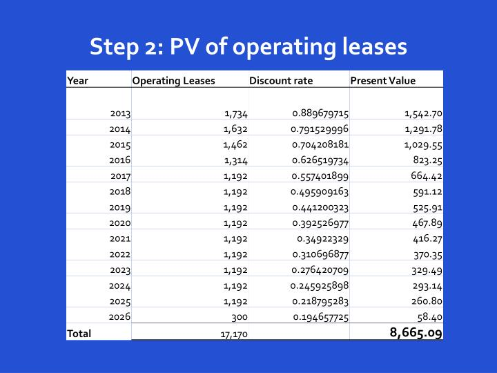 Step 2: PV of operating leases
