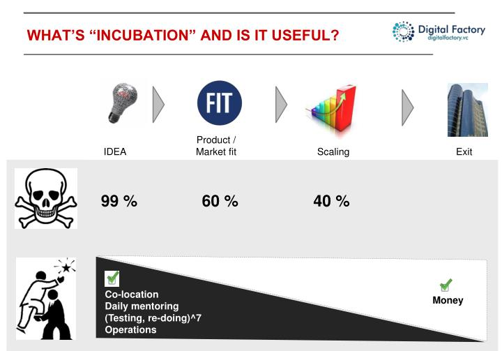 """WHAT'S """"INCUBATION"""" AND IS IT USEFUL?"""