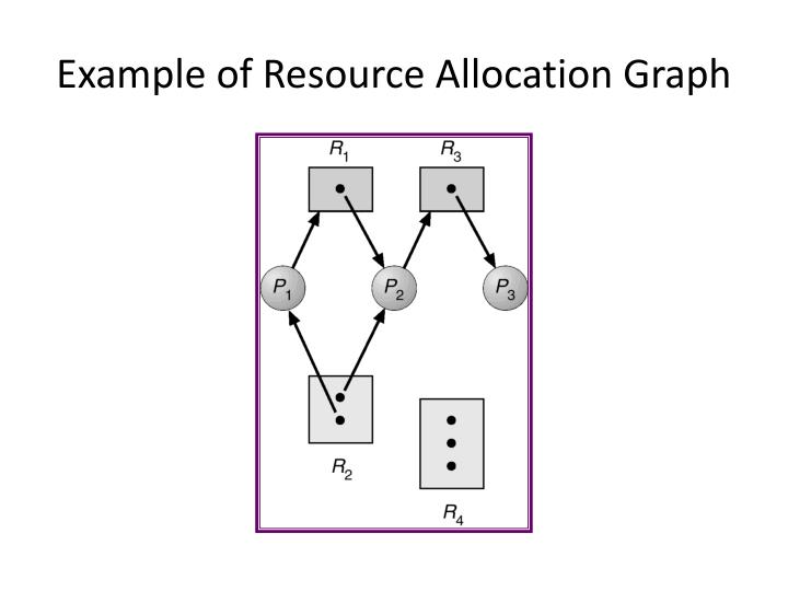 Example of Resource Allocation Graph