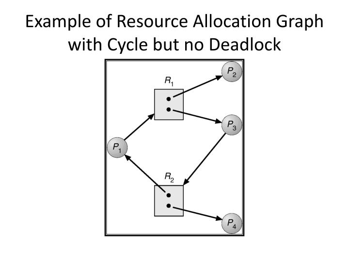 Example of Resource Allocation Graph with Cycle but no Deadlock
