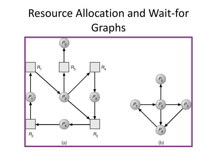 Resource Allocation and Wait-for Graphs