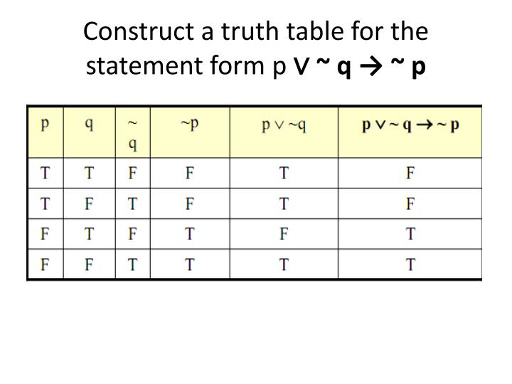 Construct a truth table for the statement form p