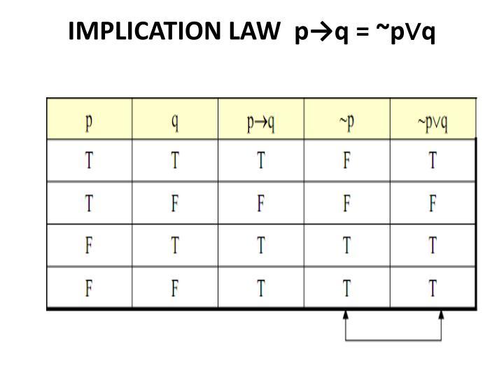 IMPLICATION LAW