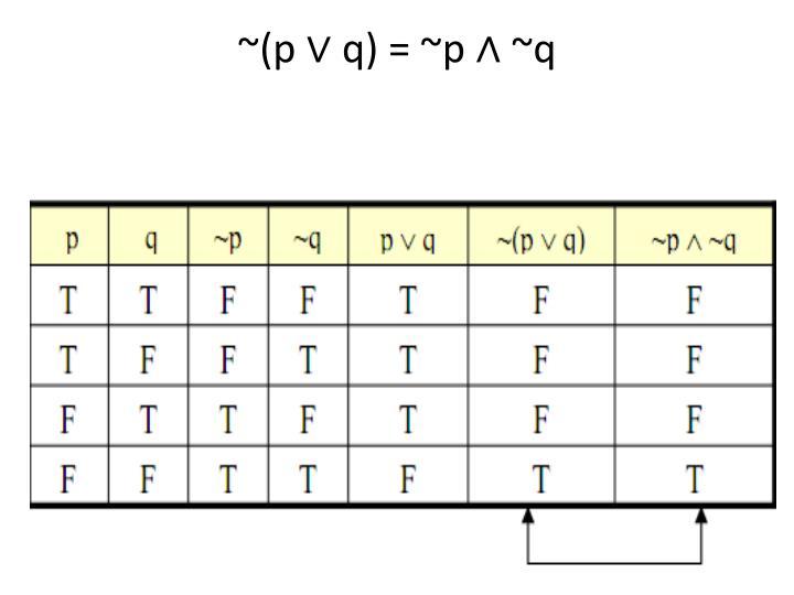 ~(p ∨ q) = ~p ∧ ~q