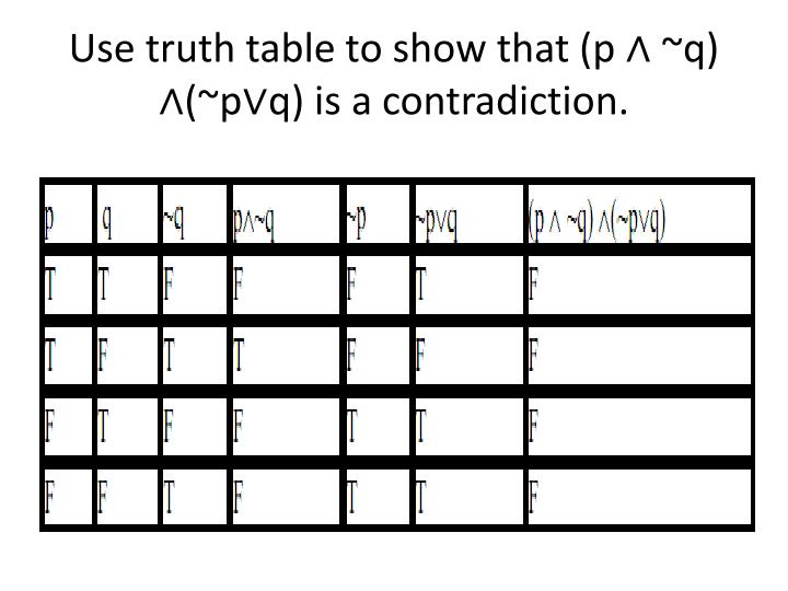 Use truth table to show that (p ∧ ~q) ∧(~
