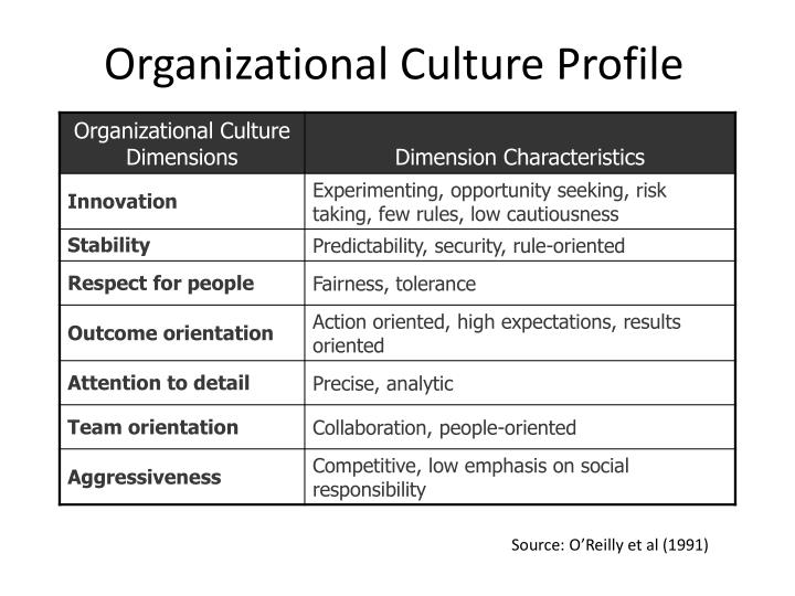 Organizational Culture Profile