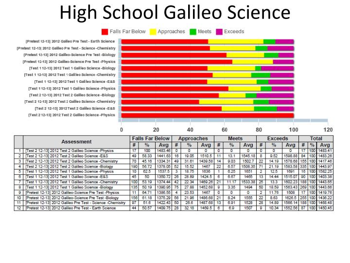 High School Galileo Science