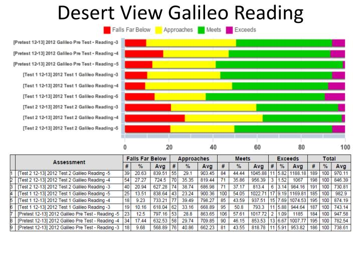 Desert View Galileo Reading