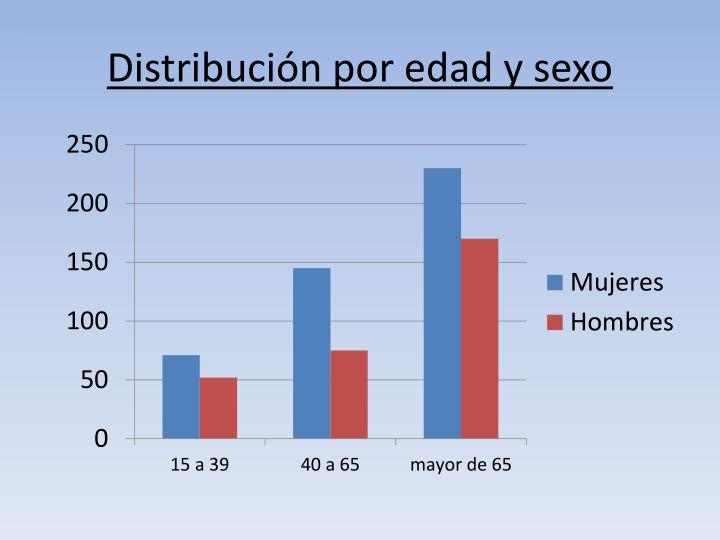 Distribución por edad y sexo