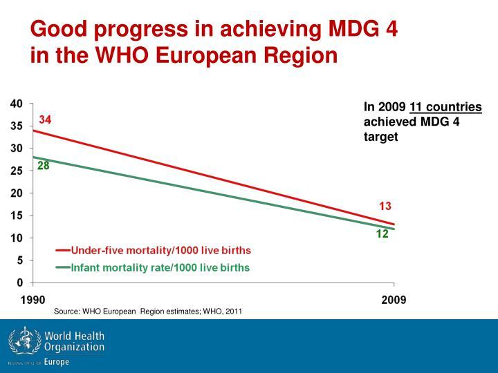Good progress in achieving MDG 4