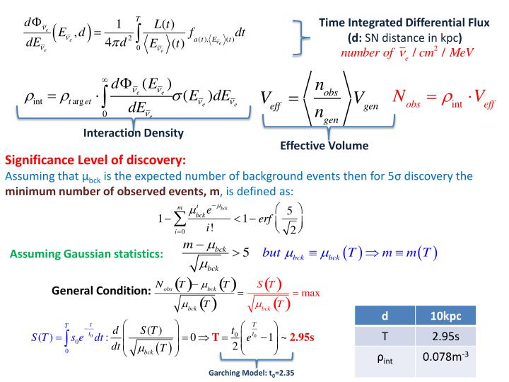 Time Integrated Differential Flux