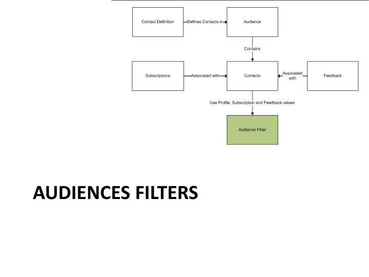 Audiences Filters