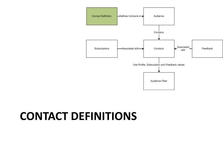 contact definitions