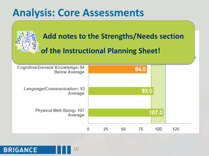Analysis: Core Assessments