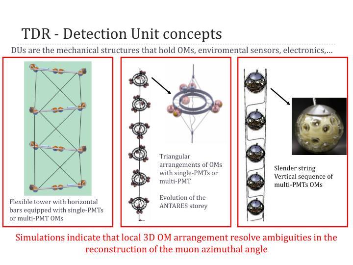 TDR - Detection