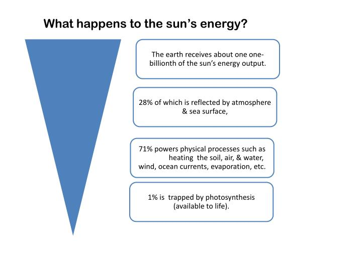 What happens to the sun's energy?