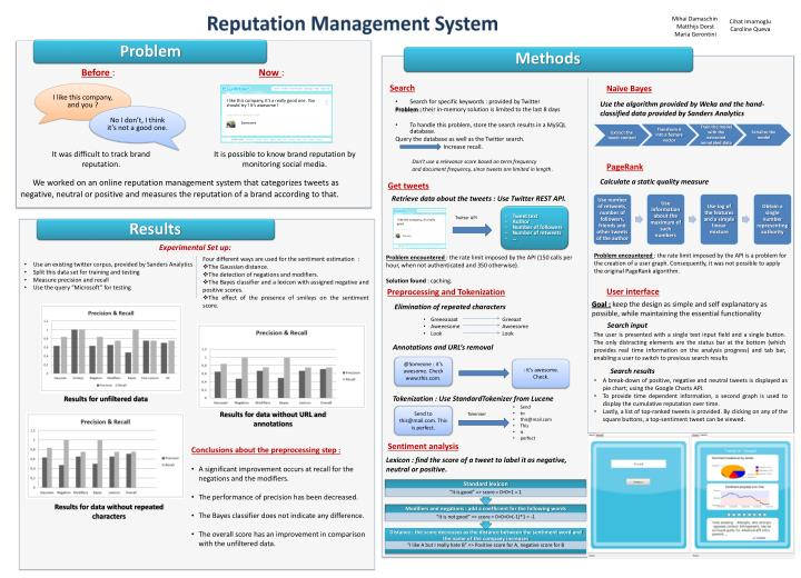 Reputation Management System